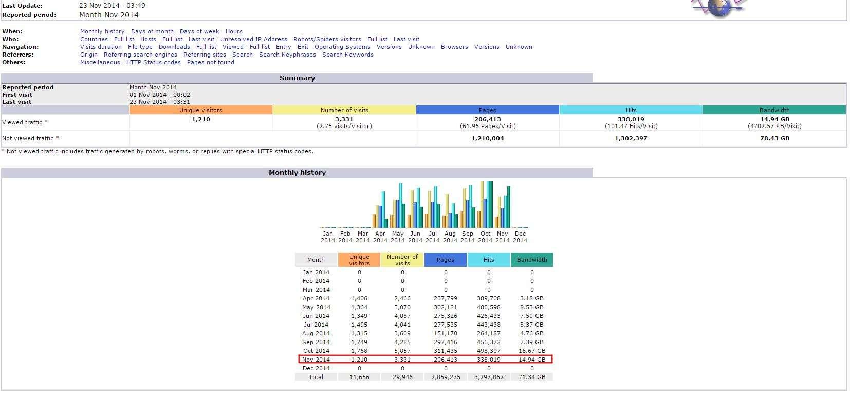 awstats web analytics